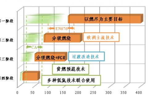 燃气锅炉NOx控制技术发展趋势分析