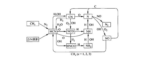 燃气锅炉氮氧化物的生成原理